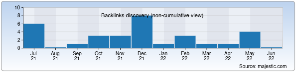 Referring Domains Discovery Chart from Majestic SEO for gigabyte.uz