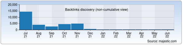 Referring Domains Discovery Chart from Majestic SEO for gigal.uz