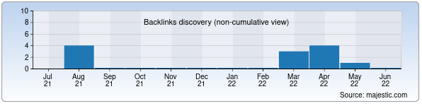 Referring Domains Discovery Chart from Majestic SEO for gijsavdokom.uz