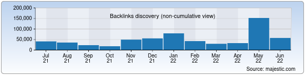 Referring Domains Discovery Chart from Majestic SEO for gis.uz