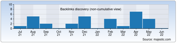 Referring Domains Discovery Chart from Majestic SEO for gizamix.uz