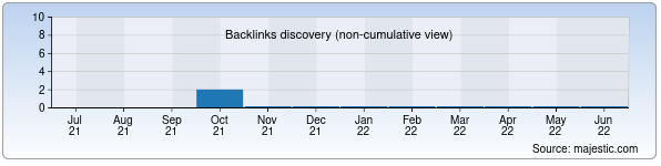 Referring Domains Discovery Chart from Majestic SEO for gk.uz
