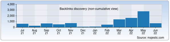 Referring Domains Discovery Chart from Majestic SEO for gki.uz