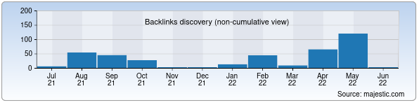 Referring Domains Discovery Chart from Majestic SEO for gkilicenz.uz
