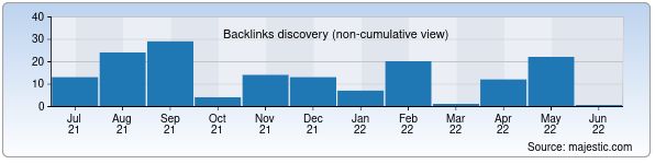 Referring Domains Discovery Chart from Majestic SEO for gkitorg.uz