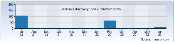 Referring Domains Discovery Chart from Majestic SEO for glamourtour.uz