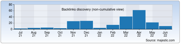Referring Domains Discovery Chart from Majestic SEO for glamourtv.uz