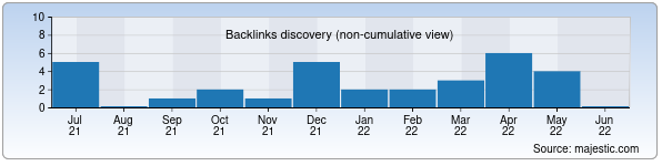 Referring Domains Discovery Chart from Majestic SEO for glaz.uz