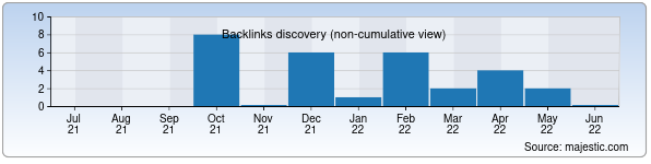 Referring Domains Discovery Chart from Majestic SEO for glm.uz