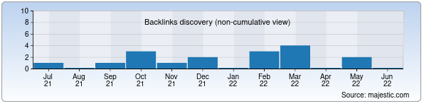 Referring Domains Discovery Chart from Majestic SEO for glomed.uz