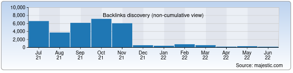 Referring Domains Discovery Chart from Majestic SEO for glotr.uz