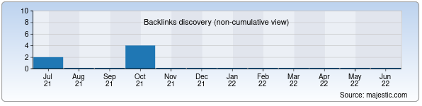 Referring Domains Discovery Chart from Majestic SEO for gmt.uz