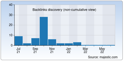 backlinks of goicd.org
