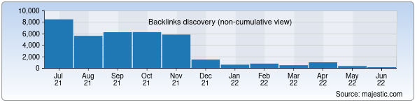 Referring Domains Discovery Chart from Majestic SEO for goldenpages.uz