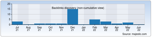 Referring Domains Discovery Chart from Majestic SEO for goldentrade.uz