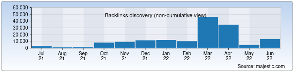 Referring Domains Discovery Chart from Majestic SEO for goodgroup.uz