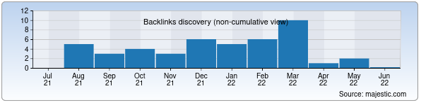 Referring Domains Discovery Chart from Majestic SEO for goodveen.uz