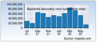 Majestic Backlink History Chart for google.co.jp