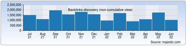 Referring Domains Discovery Chart from Majestic SEO for google.co.uz
