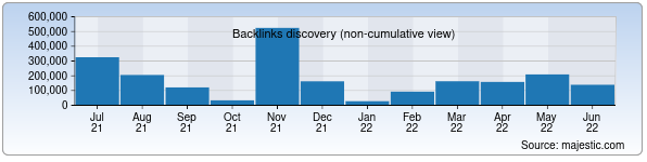 Referring Domains Discovery Chart from Majestic SEO for google.uz