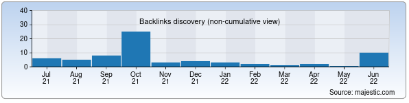 Referring Domains Discovery Chart from Majestic SEO for googol.uz