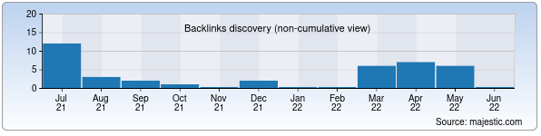 Referring Domains Discovery Chart from Majestic SEO for gor.uz