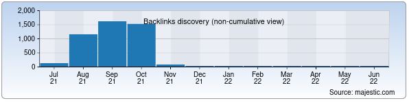 Referring Domains Discovery Chart from Majestic SEO for gosamarkand.uz