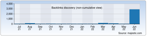 Referring Domains Discovery Chart from Majestic SEO for gosuslugi.uz