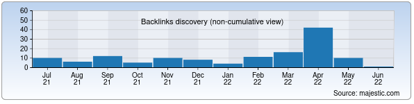 Referring Domains Discovery Chart from Majestic SEO for gotovim.uz