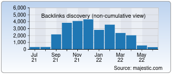 Majestic Backlink History Chart for gps-trace.com