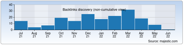 Referring Domains Discovery Chart from Majestic SEO for grand.uz