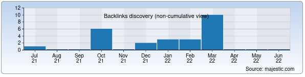 Referring Domains Discovery Chart from Majestic SEO for grandatlas.uz