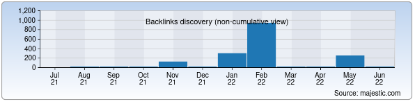 Referring Domains Discovery Chart from Majestic SEO for granitaj.uz