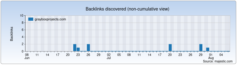 grayboxprojects.com Backlink History Chart