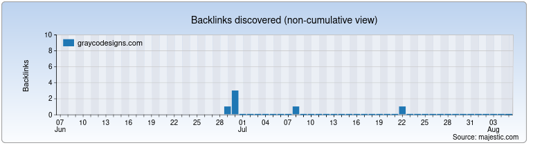 graycodesigns.com Backlink History Chart