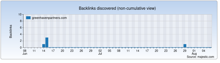 greenhavenpartners.com Backlink History Chart