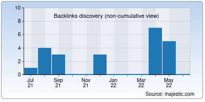 backlinks of growfin.net