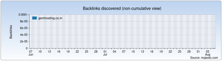 gsmhosting.co.in Backlink History Chart