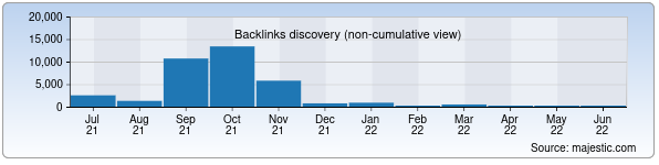 Referring Domains Discovery Chart from Majestic SEO for gubkin.uz