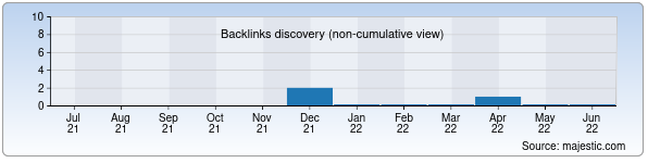 Referring Domains Discovery Chart from Majestic SEO for gulistonkollej.biz.uz