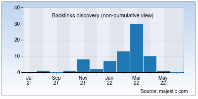 backlinks of haber16.org