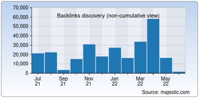backlinks of hackthissite.org