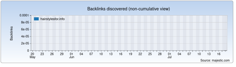 hairstylesfor.info Backlink History Chart