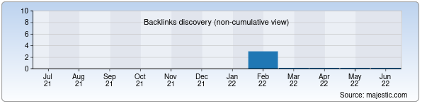 Referring Domains Discovery Chart from Majestic SEO for haker.uz