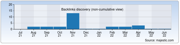 Referring Domains Discovery Chart from Majestic SEO for halkbank.uz