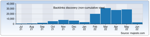 Referring Domains Discovery Chart from Majestic SEO for hamkorbank.uz