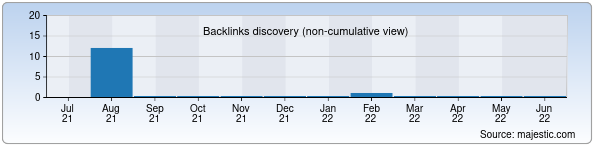 Referring Domains Discovery Chart from Majestic SEO for hamsterland.uz