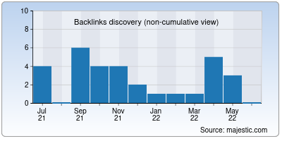 backlinks of happythoughts.info