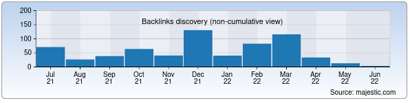 Referring Domains Discovery Chart from Majestic SEO for haqida.uz