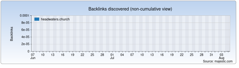 headwaters.church Backlink History Chart